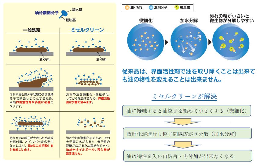 ミセルクリーン油脂分解剤(メカニズム)