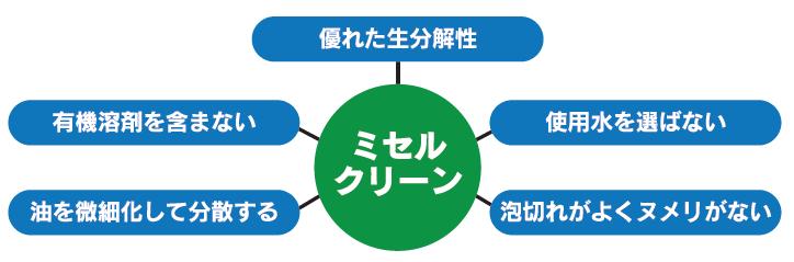 ミセルクリーン油脂分解剤(安全性)2